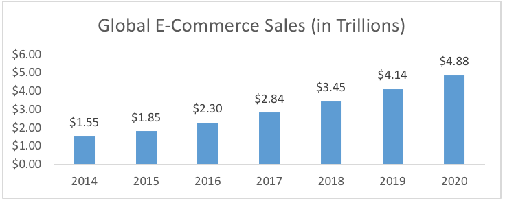 Global E-Commerce Sales bar chart - 2014 to 2020
