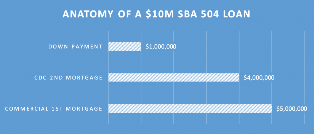 Chart - Anatomy of a $10M SBA 504 Loan