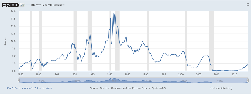 Graph showing Effective Federal Funds Rate from 1955 to 2018