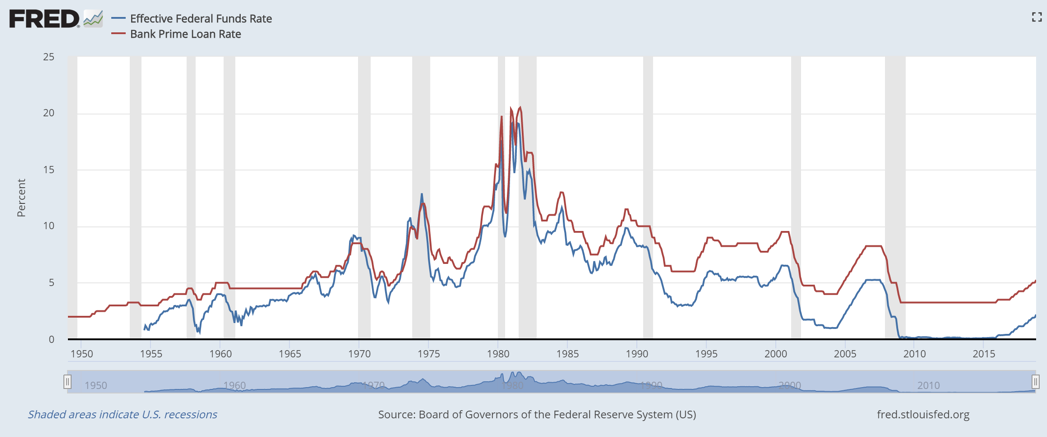 Graph showing Effective Federal Funds Rate and Bank Prime Loan Rate from 1950 to 2018