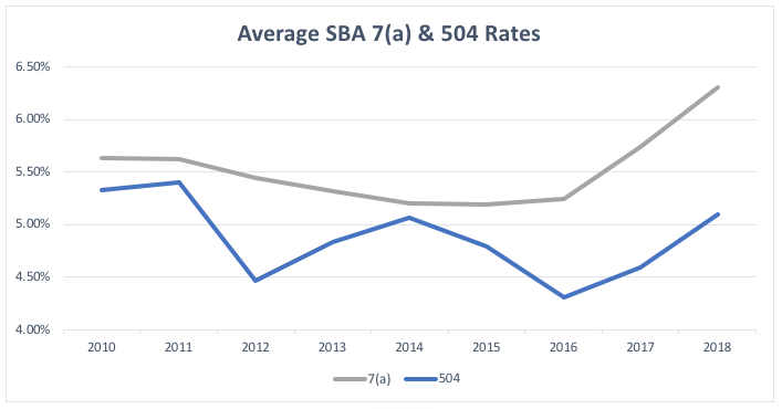 Graph: Average SBA 7(a) and SBA 504 Rates